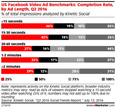 emarketer fb video length study